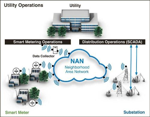 What is Smart Grid communication?