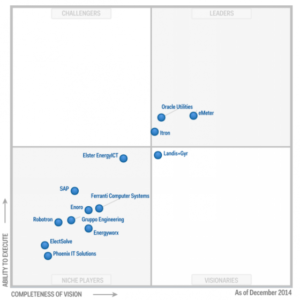 Gartner Magic Quadrant eMeter Dec14