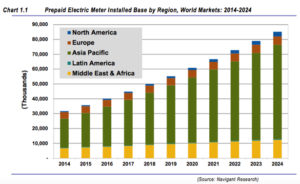 The global installed base of prepaid metering customers to grow from 31.7 million in 2014 to 85.2 million in 2024. Graphic credit: Navigant Research