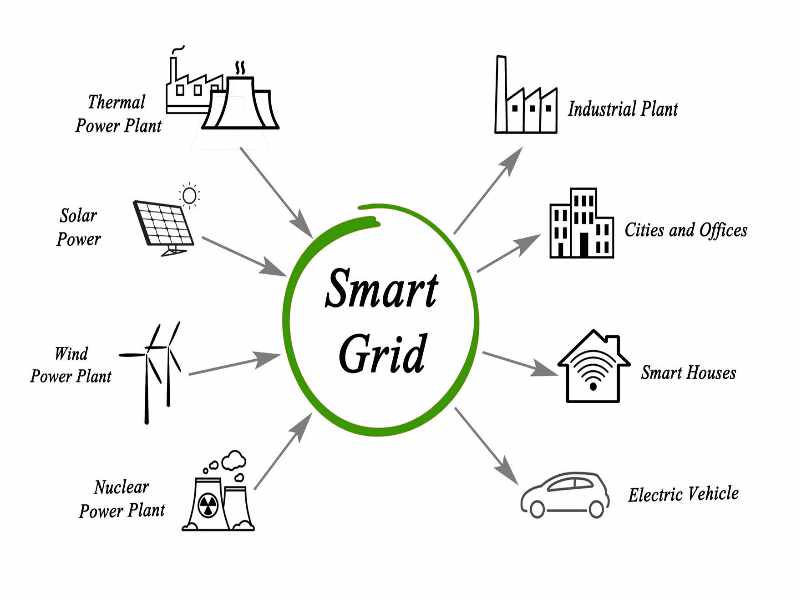 what s the buzz on smart grids case study answers The smart grid transfers power using digital technology to save cost and increase reliability and transparency it is designed to provide electricity reading based on each household use the main purpose of a smart grid system is to be eco-friendly and also help in reducing the pollution.