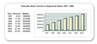 Domestic Meter Growth In England & Wales 1997-2002