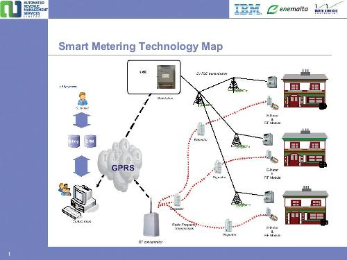 Smart metering technology map