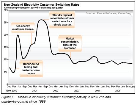 Trends in utility business customer switching.JPG