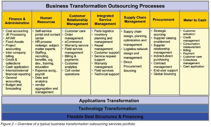 Typical business transformation outsourcing.JPG